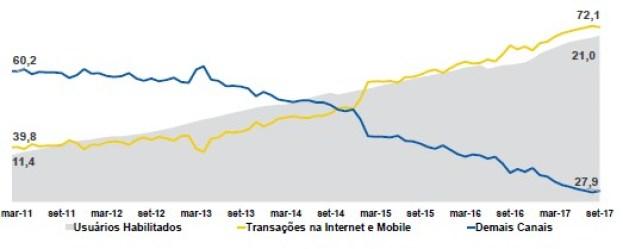 Utilização do canal mobile para a realização de transações financeiras do faturamento Banco do Brasil