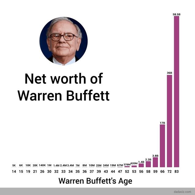 buffett juros compostos