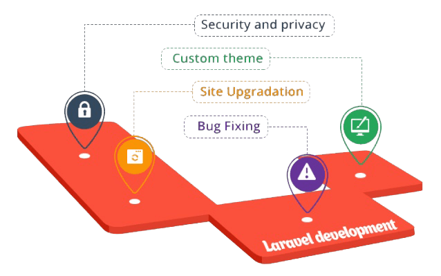 Image result for Security Level in Laravel website development