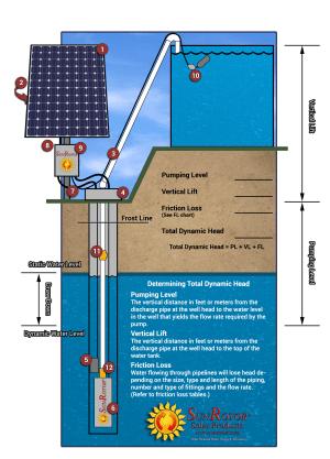SR4 Helical Rotor Solar Pump | SunRotor Solar Products