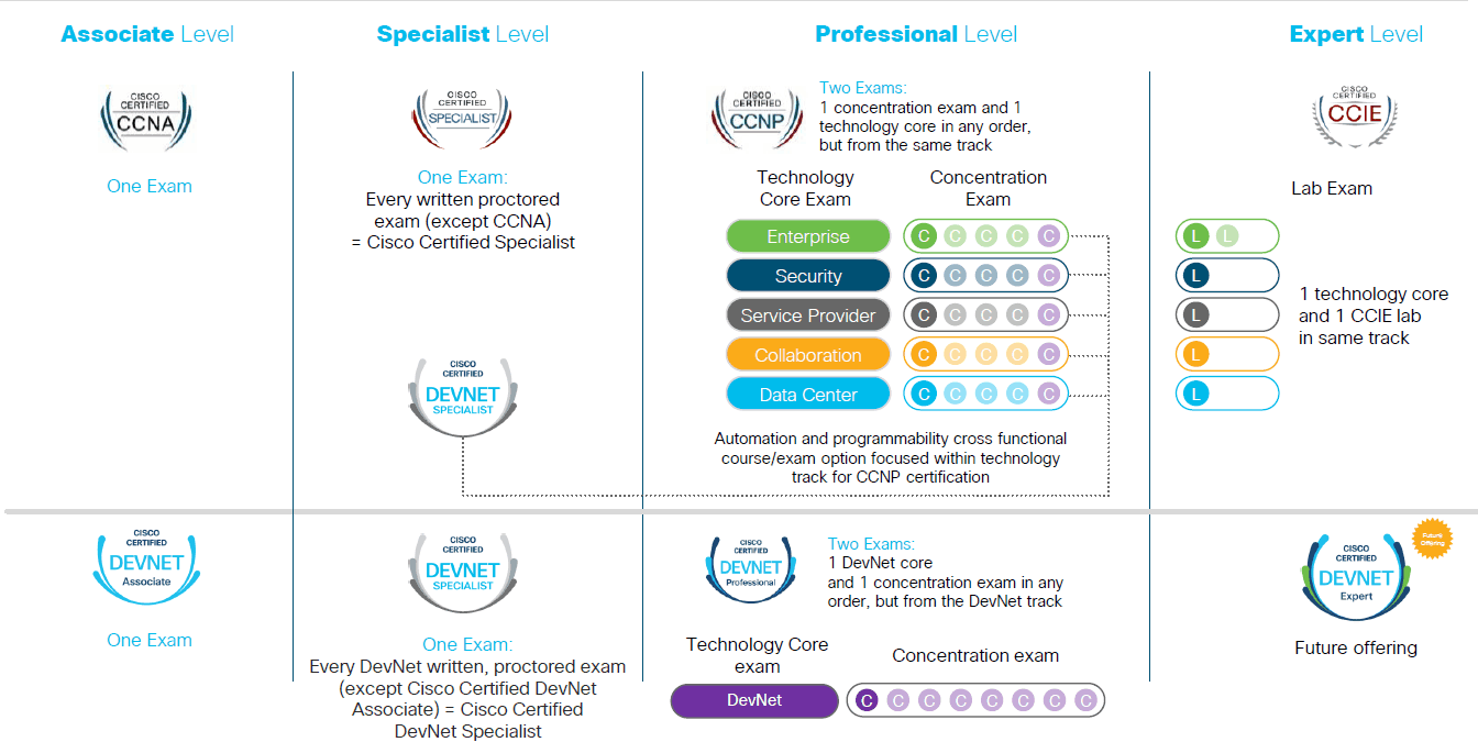 New Cisco Certifications 2019 Sunset Learning Institute