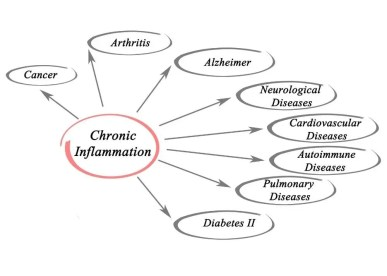 Chronic Inflammation the different types