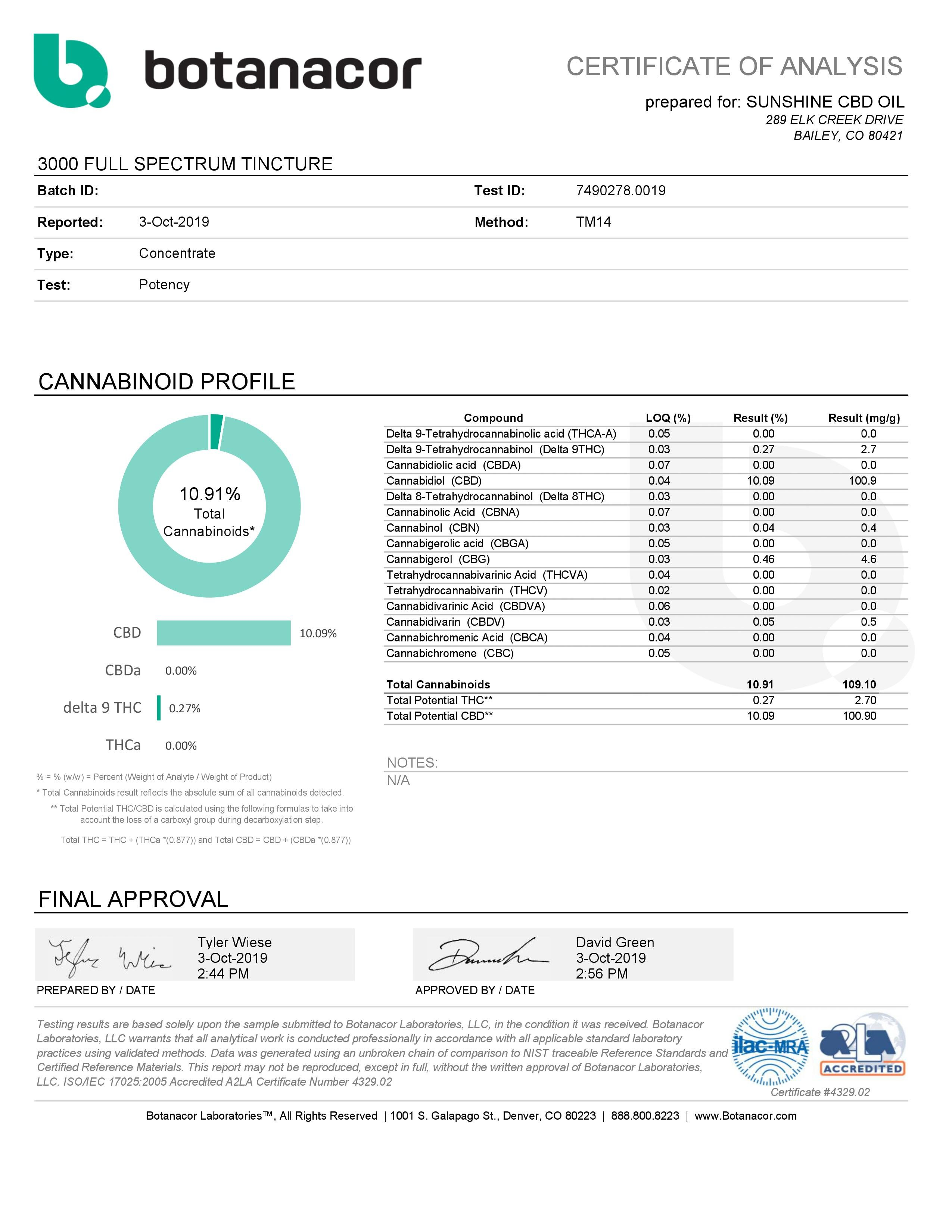 3000mg Full Spec Potency Test
