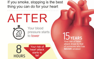 Quit Smoking: Is it possible?