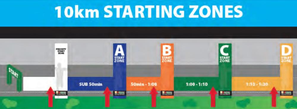 StartZone10km