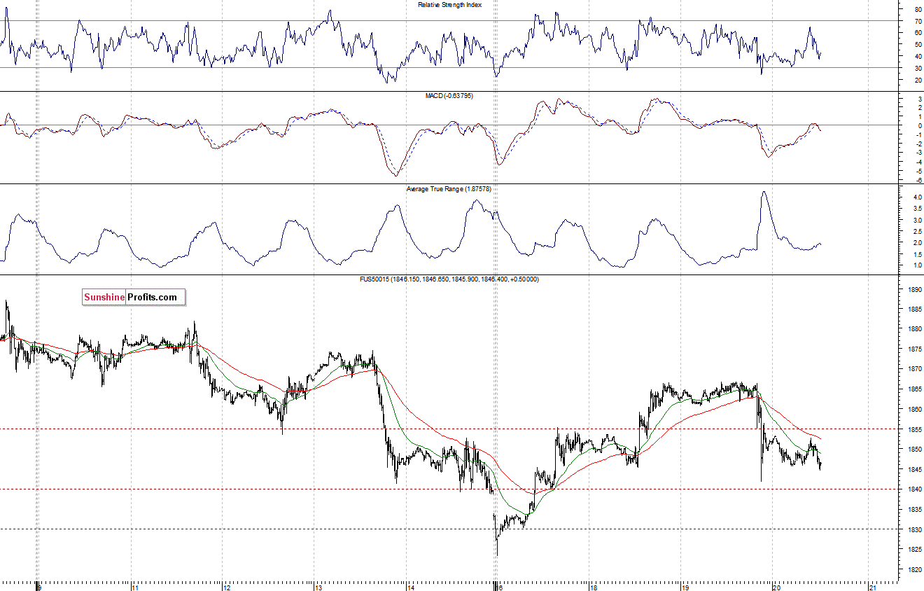 Stock Trading Alert Stocks Extend Short Term Consolidation Following Fomc Statement Release
