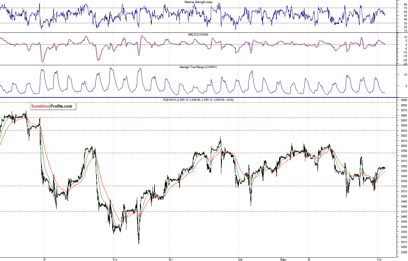 Stock Trading Alert Stocks Continue To Fluctuate Will They Trend Up Or Top Out