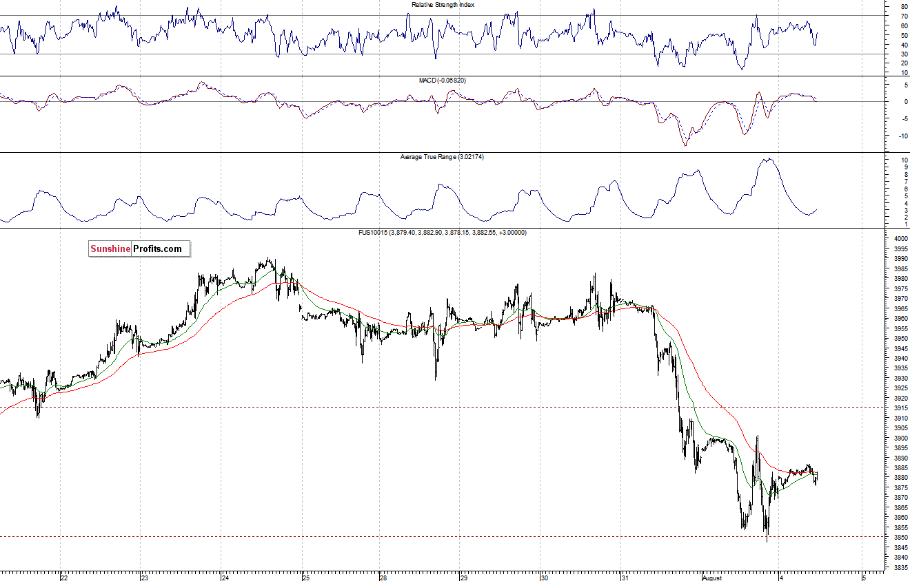Stock Trading Alert Short Term Uncertainty Following Last Week S Selloff Will Downtrend