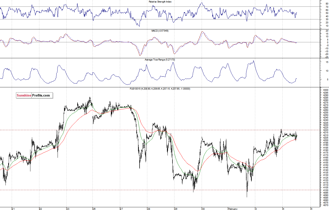 Stock Trading Alert Short Term Indecision Following Recent Advance