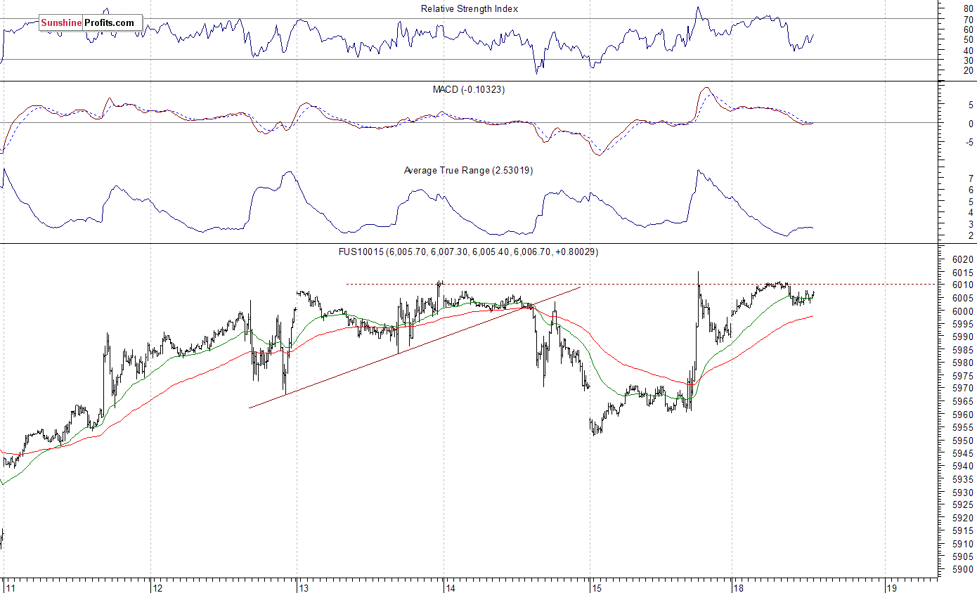 S Amp P 500 Slightly Above 2 500 Will Uptrend Accelerate