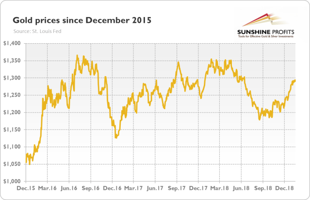 Gold prices (London P.M. Fix, in $) from December 2015 to January 2019