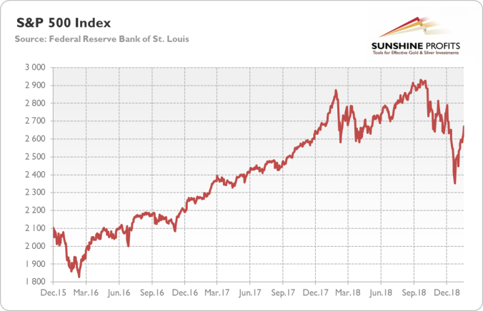 S&P 500 Index from December 2015 to January 2019