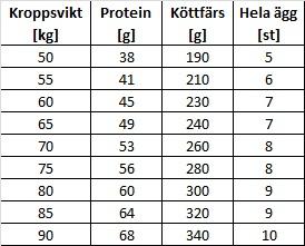 protein i ett ägg