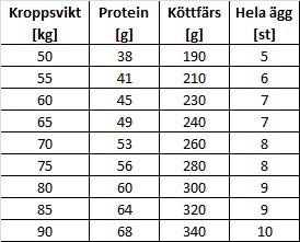 WHOs  proteinbehovsberäkning