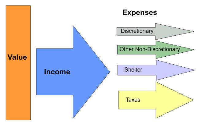 Personal Money Flow