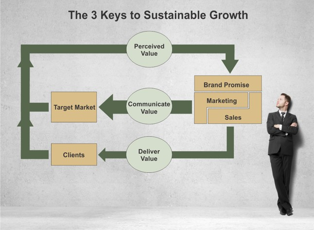 3 Keys To Sustainable Growth - Branding, Marketing, Sales, and Delivery
