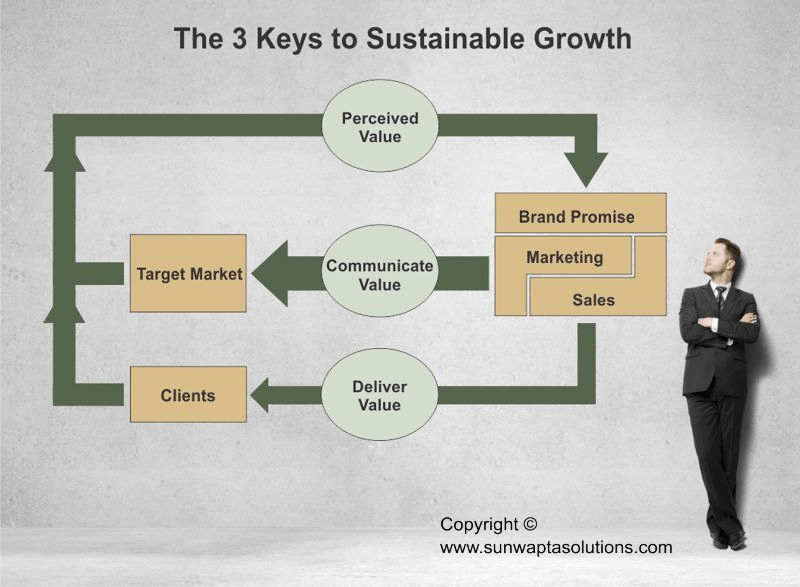 Manifast 3 Keys To Sustainable Growth