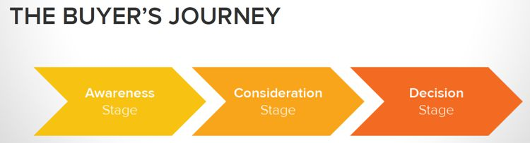 The Steps in the Buyer's Journey