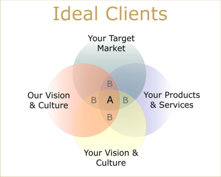 Ideal Clients Marketing Venn Diagram - 4 Circle