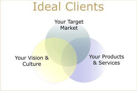 Ideal Clients Marketing Venn Diagram - 3 Circle