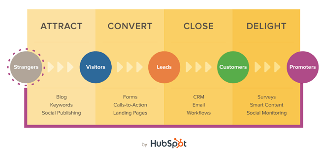 Inbound Methodology By HubSpot