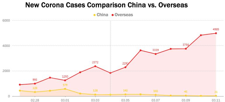 New Corona Cases Comparison China vs. Overseas