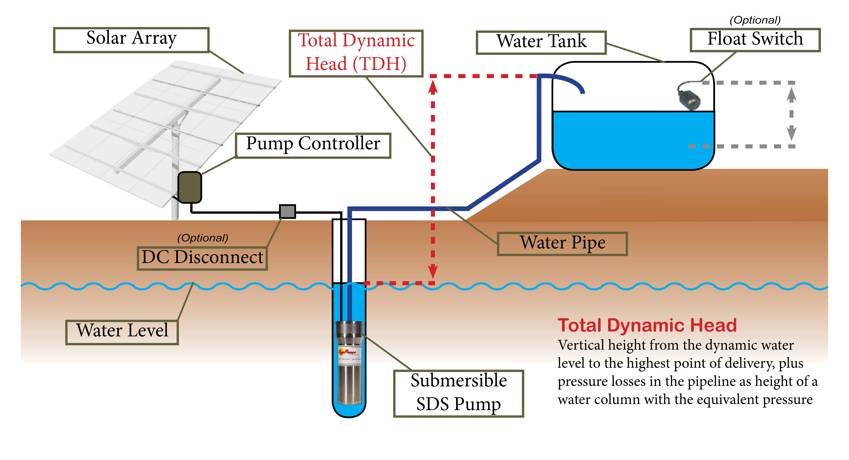 Solar Water Pumping Basics