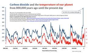Maapallon keskilämpötila nousee, kun hiilidioksidin määrä ilmakehässä kasvaa