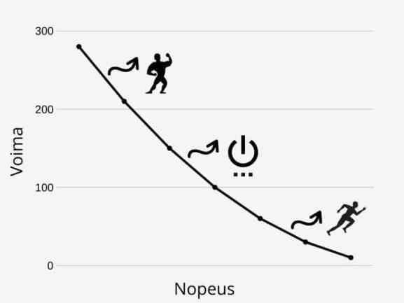 Voiman ja nopeuden graafi