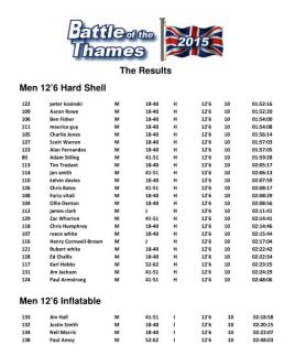 Results 12 6 men