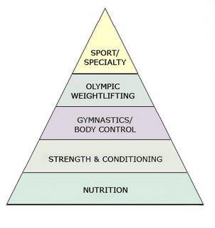 crossfit pyramide prioritaeten