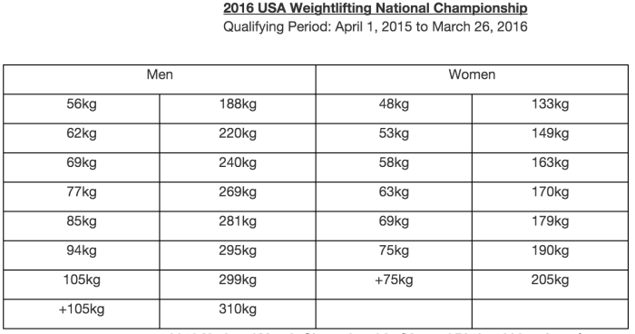 american weightlifting qualifying totals