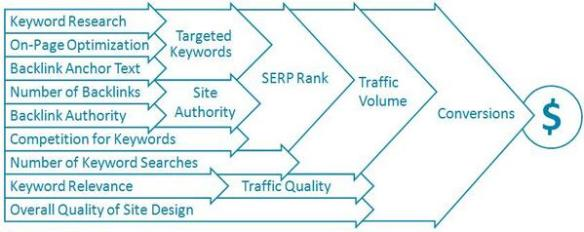 SEO_conversion