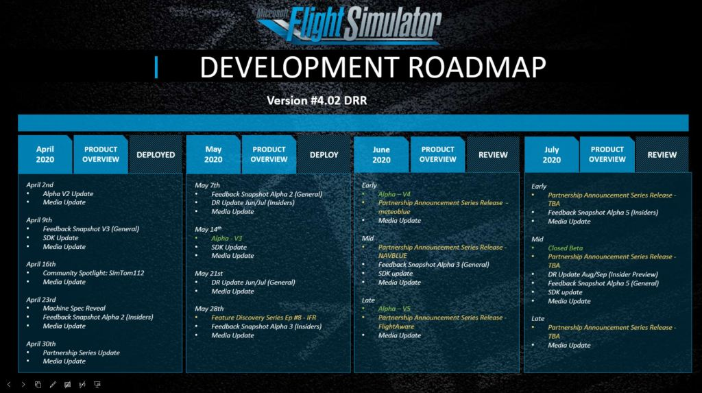 Microsoft Development Roadmap Version #4.02
