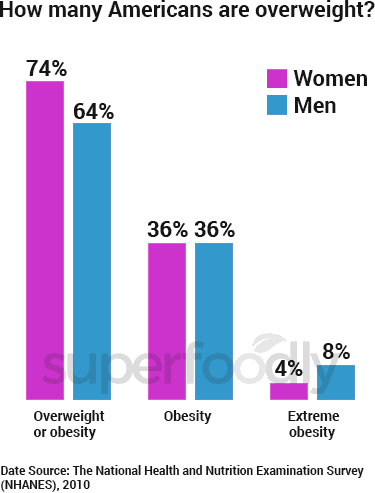 graph of how many Americans are obese