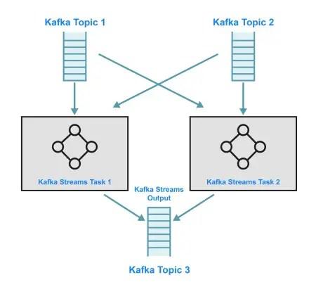 Kafka Streams Example