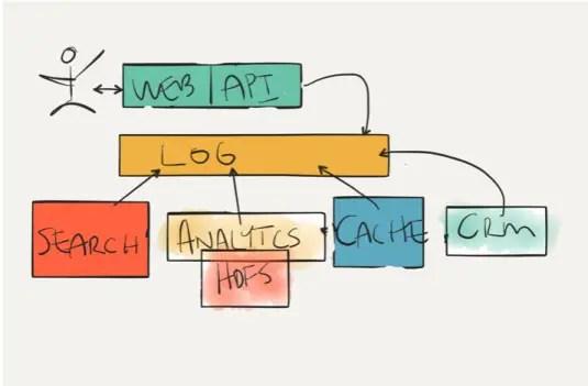 Kafka Streams Ready Streaming Architecture