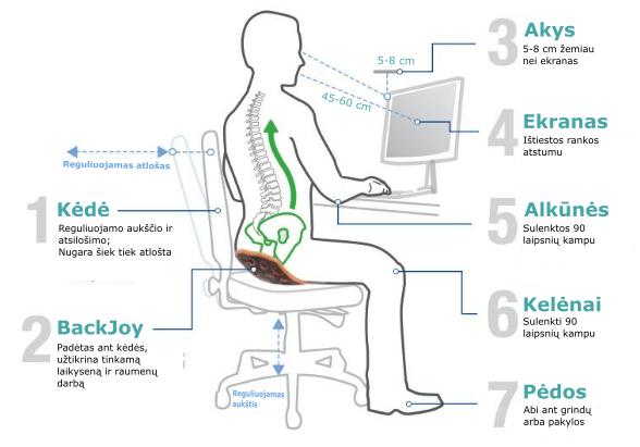 darbo vieta; taisyklingas sedejimas; ergonomiskas darbas