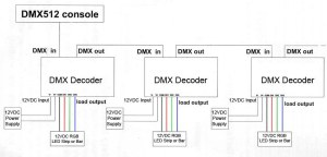 DC1224V 5A 4Channel, Universal standard DMX512 Controller
