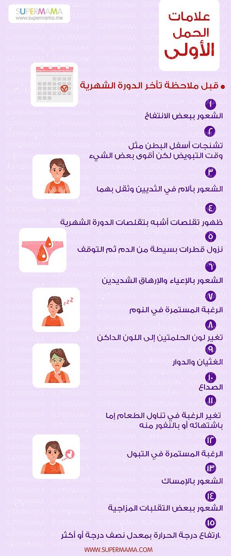 ماهي ايام الحمل بعد الدورة الشهرية
