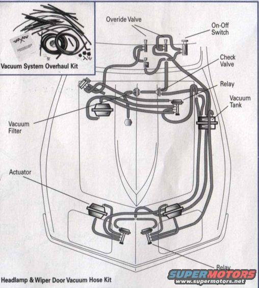 headlamp wiper door vacuum hoses?resize\\\=508%2C565 1971 corvette wiper wiring diagrams wiring diagrams wiring diagram 1971 corvette wiper motor at fashall.co