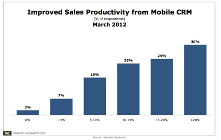 Mobile CRM Productivity