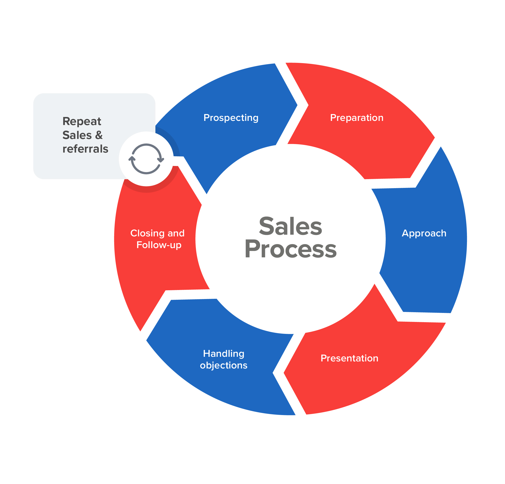 Sales Process A Roadmap To Better Sales Performance Ncma