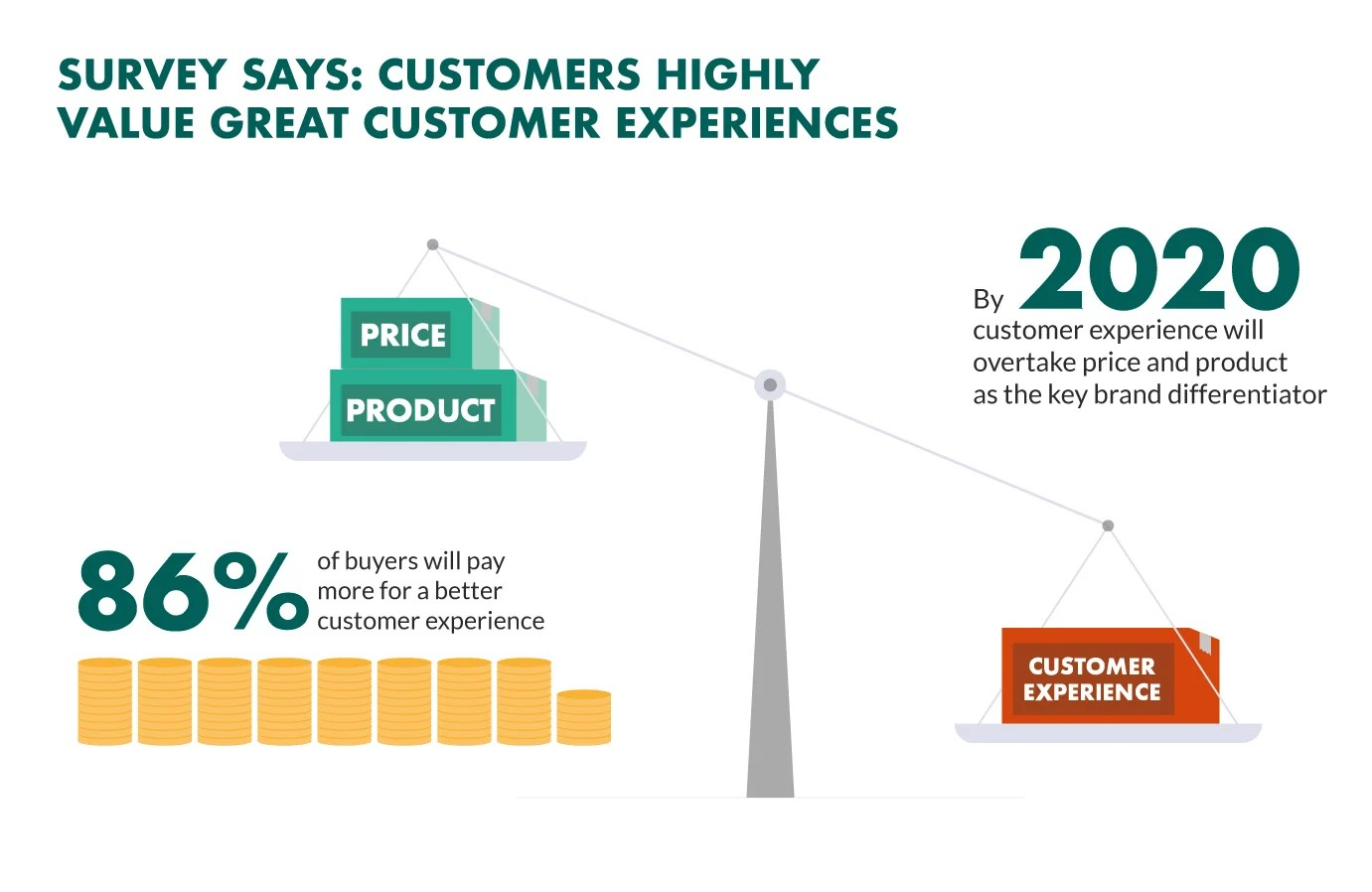 37 Powerful Customer Experience Statistics to Know in 2020