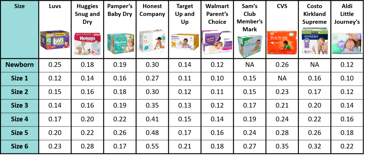 Diaper Cost Comparison by Brand and Size
