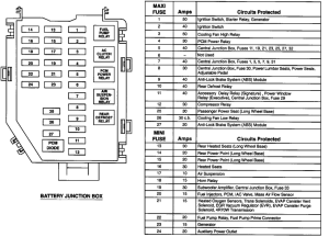 Compartment Fuse Box Diagram 2001 Lincoln Town Car Interior • Wiring Diagram For Free