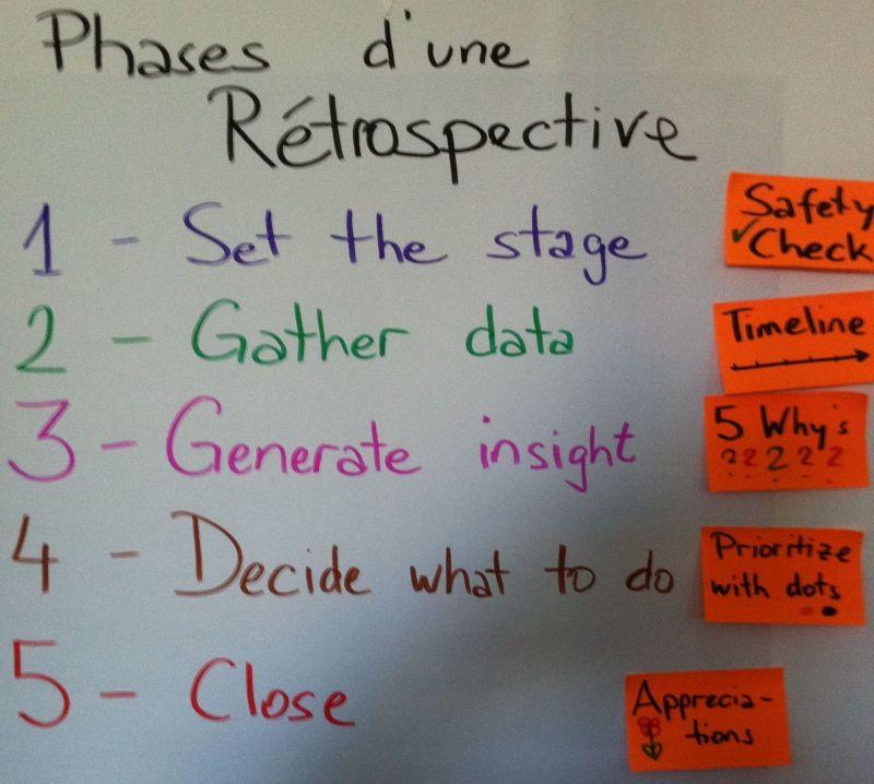 Un oeil dans la rétro, la ligne de temps phases d'une rétrospective