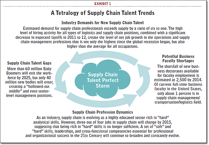 forecasting a supply chain talent perfect storm supply chain