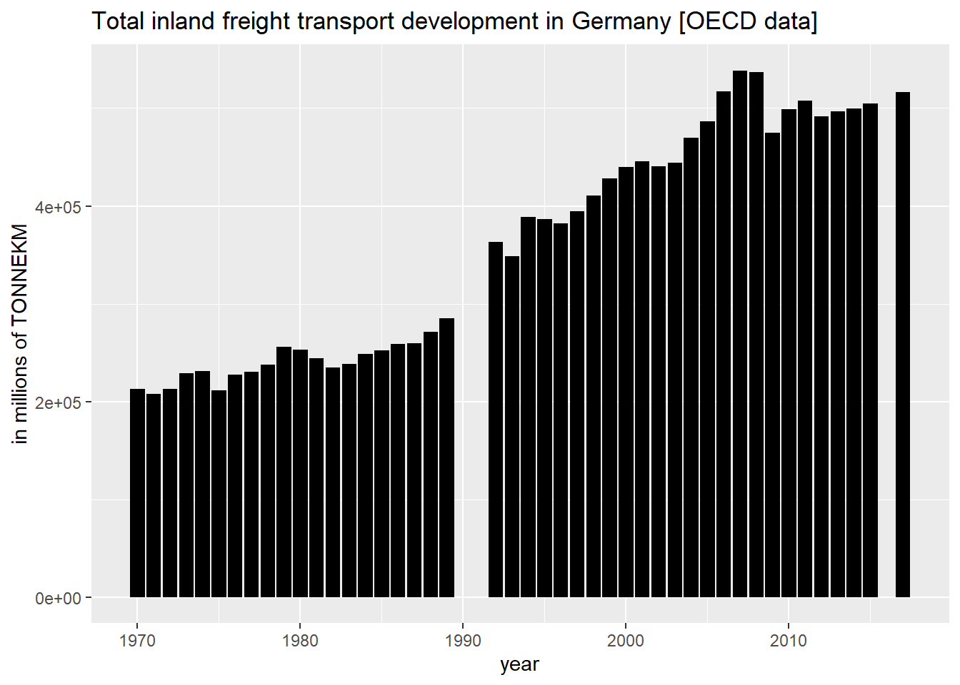 oecd freight transport data