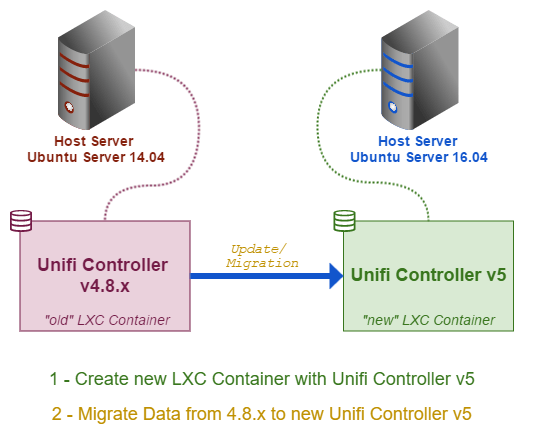 2 - Migrate from existing Unifi Controller v4 8 x to new